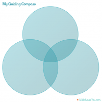 Guiding Compass blank venn diagram